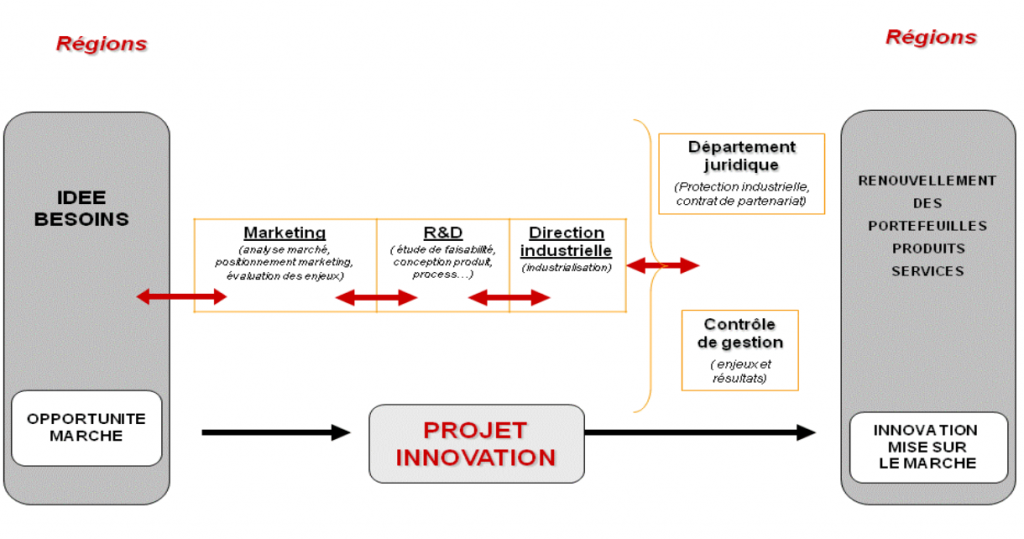 L'innovation tirée par le marche
