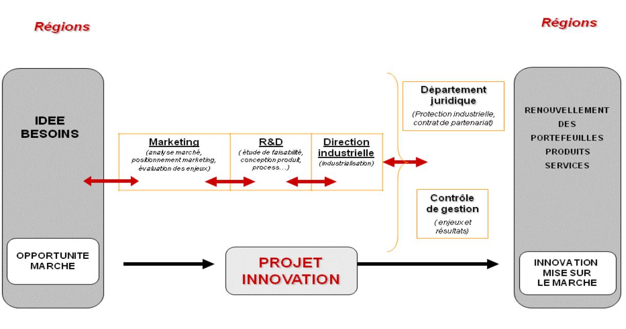 la place du marketing dans l entreprise pdf
