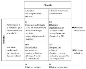 Les différents types d'aides pour les entreprises participant à des clusters