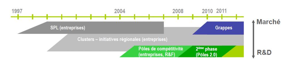 Le soutien au clusters depuis 1998