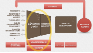 Le processus innovation