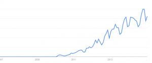 Business Model Canvas : recherches sur le moteur de recherche google