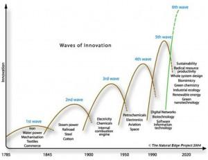 Les rythmes d'innovation s'accélèrent et leur impact augmente rapidement