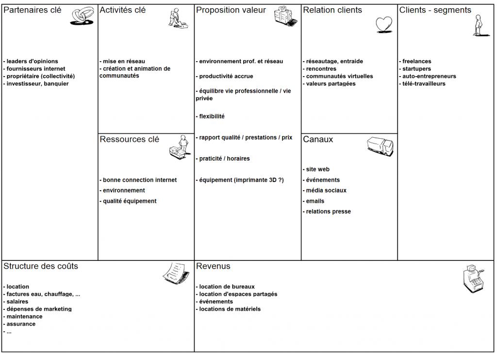 Le business model canvas est un outil qui s'adapte très bien à l'étude du modèle d'affaire d'un tiers-lieu