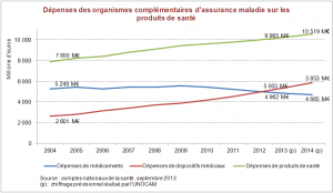 Les matériels médicaux représentent une part de plus en plus importante des dépenses de santé