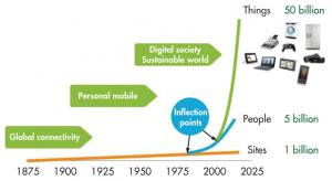 Bientôt 50 milliards d'objets connectés ?