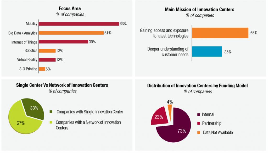 Quels sont les principaux enseignements de l'étude de CapGemini - Altimeter sur les Innovation Centers ?