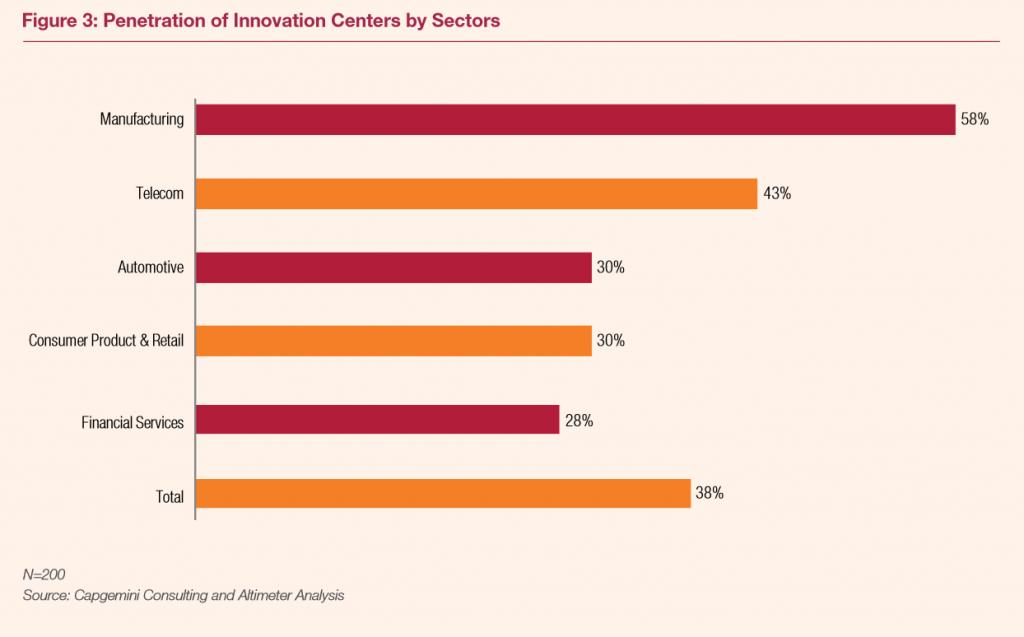 Tous les secteurs d'activité ne sont pas également concernés par les innovation centers