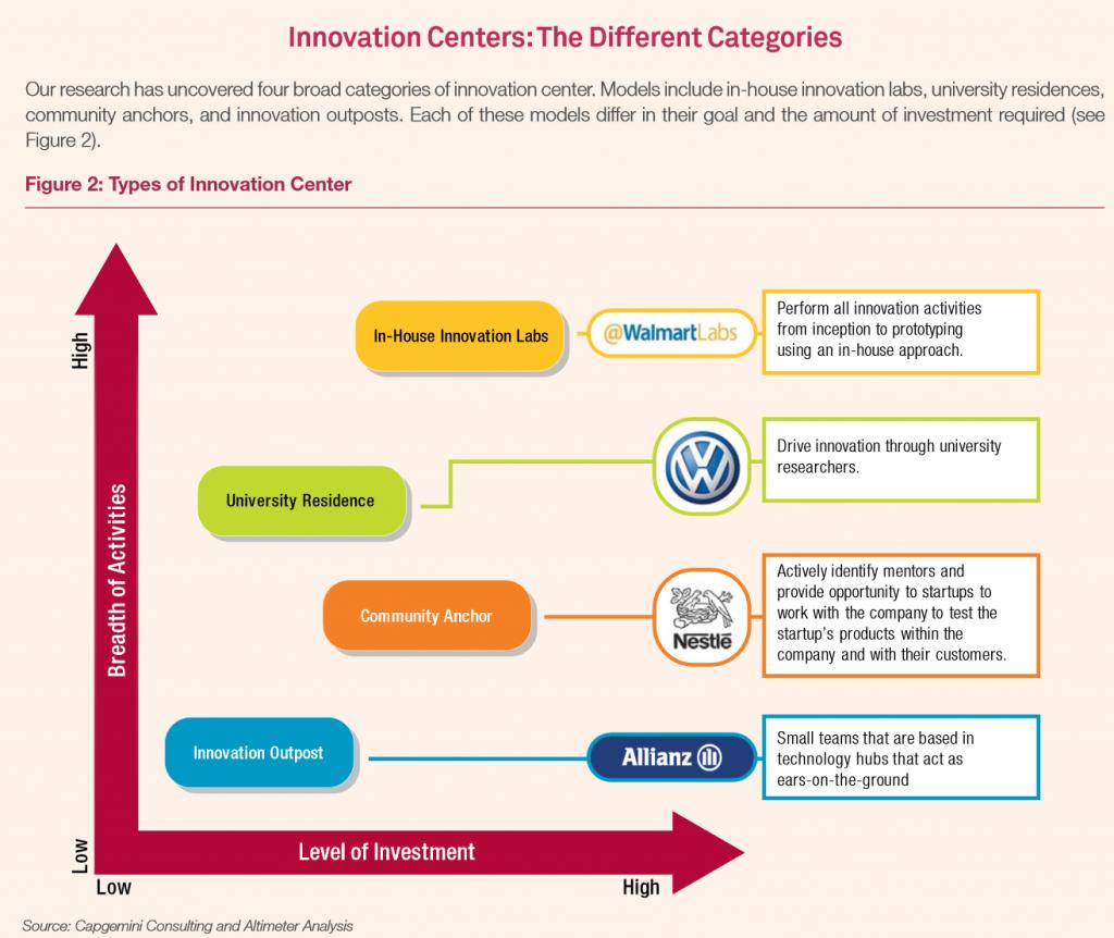 Un innovation center peut appartenir à quatre grandes catégories, selon les auteurs de l'étude