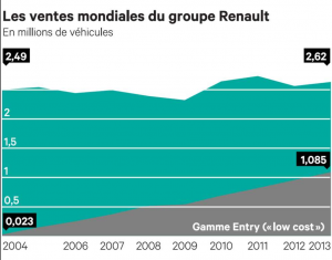 La part du low-cost dans les ventes mondiales de Renault ne cesse d'augmenter.