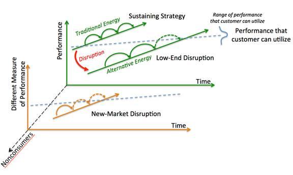 L'innovation de rupture peut prendre deux forme : rupture inférieur et rupture de nouveaux marchés