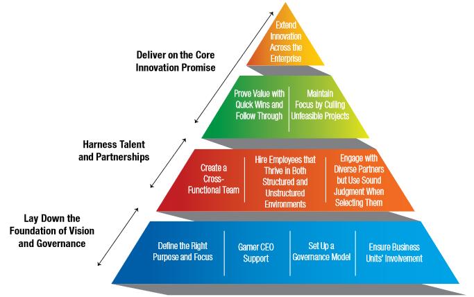 Innovation center : vision et gouvernance - recrutement des talents - résultats rapides et diffusion