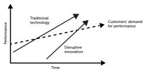 """C'est la différence entre les attentes du marché et l'offre proposée par les leaders du marché qui rend intéressant l'innovation de rupture """"de bas de gamme"""""""