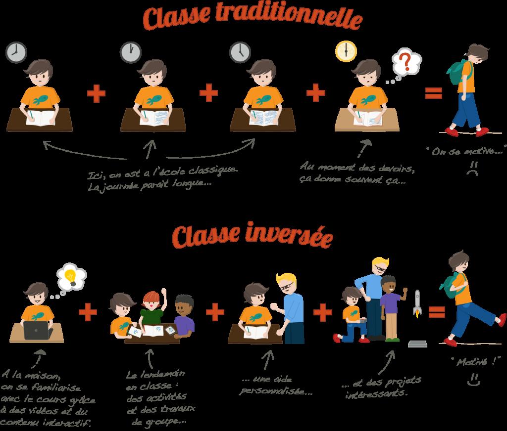 L'innovation pédagogique : comment fonctionne la classe inversée ?