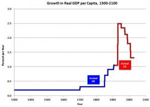 Croissance du PIB par habitant depuis 1300