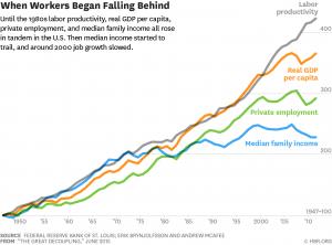 Evolution de la productivité et de la création d'emplois