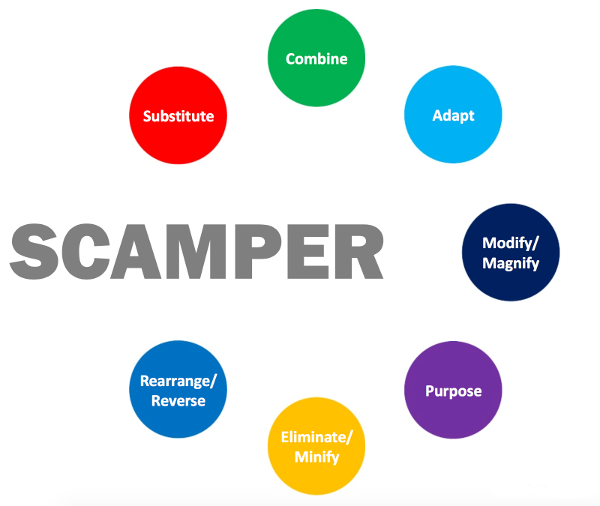 La méthode SCAMPER permet d'examiner une idée grâce à l'application de questions facilitantes
