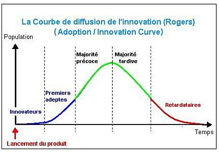 La courbe de diffusion de l'innovation distingue 5 types de clients