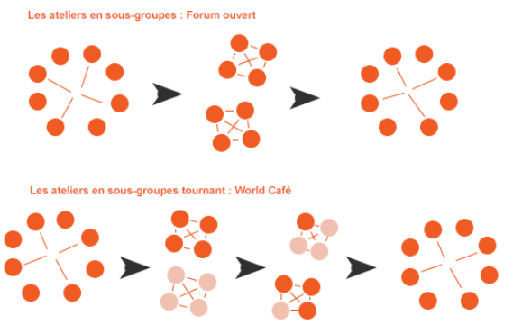 Dynamique des séances de créativité : forum ouvert, world café
