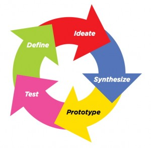 Le design thinking, les principales étapes