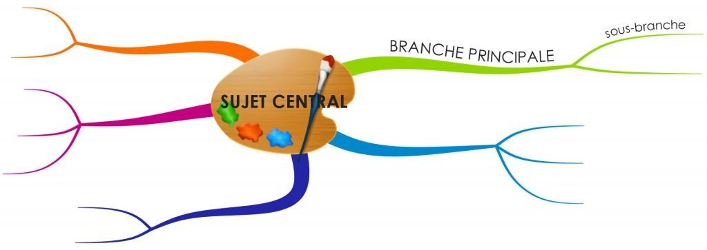 L'arbre global est composé de toues les branches et sous-branches représentant des idées