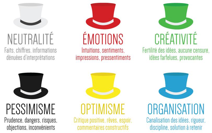 La méthode des 6 chapeaux de Bono permet d'éviter la censure et la critique de nouvelles idées