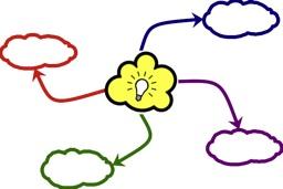 Des branches partent de l'idée principale
