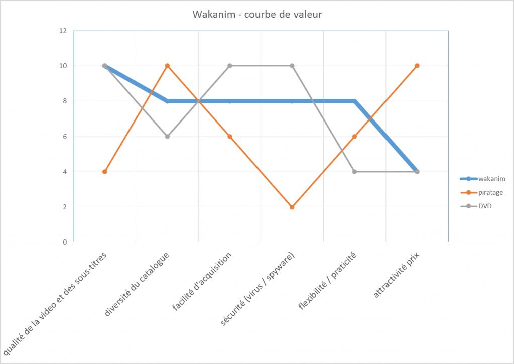 Courbe de valeur de Wakanim - Blue Ocean Strategy