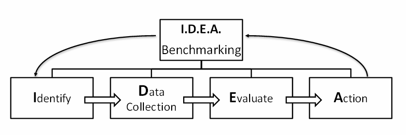 IDEA, les phases du benchmarking