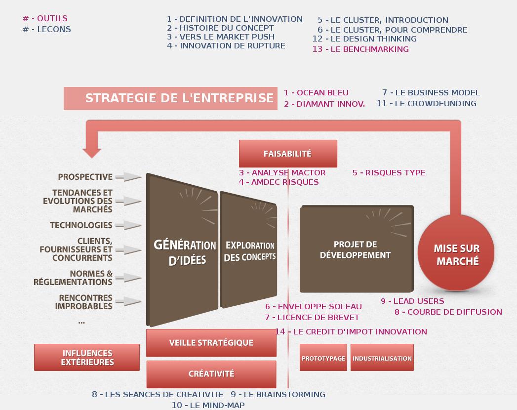 Outils et leçons pour innover, sur le schéma du management de l'innovation