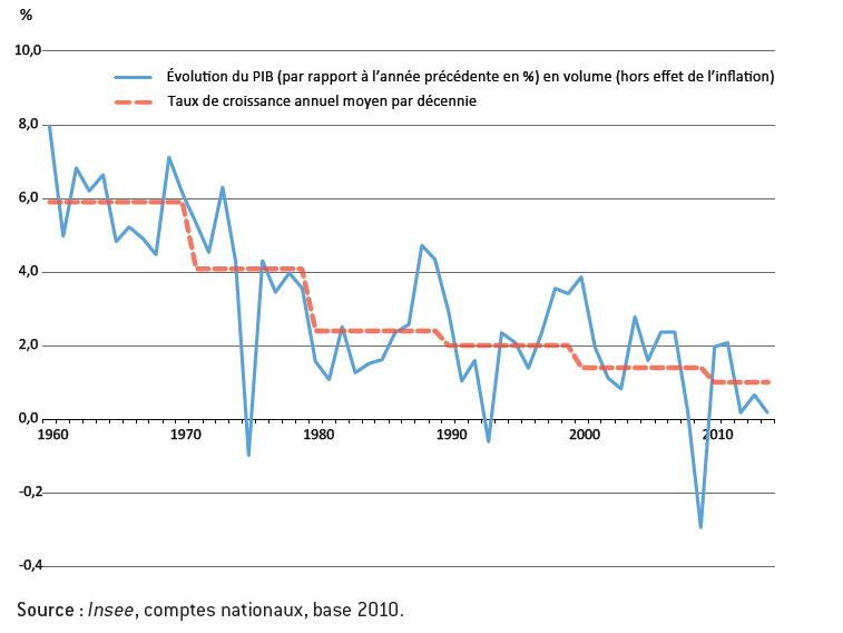 Le taux de croissance du PIB décroit de façon constante depuis les années 60.