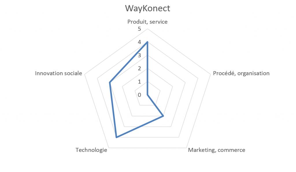La caractérisation de l'innovation de WayKonect