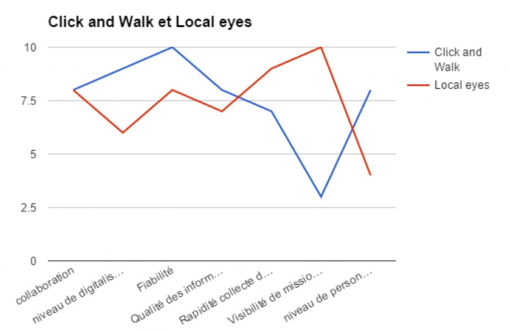 Clic and walk - canevas stratégique