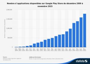 le nombre d'applications en ligne croit très rapidement (source : statistica)