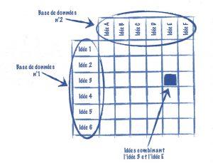 La matrice croisée est une technique simple et systématique de créativité