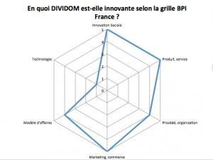 Étude du caractère innovant de Dividom