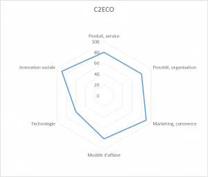 c2eco. Grille d'analyse de l'innovation