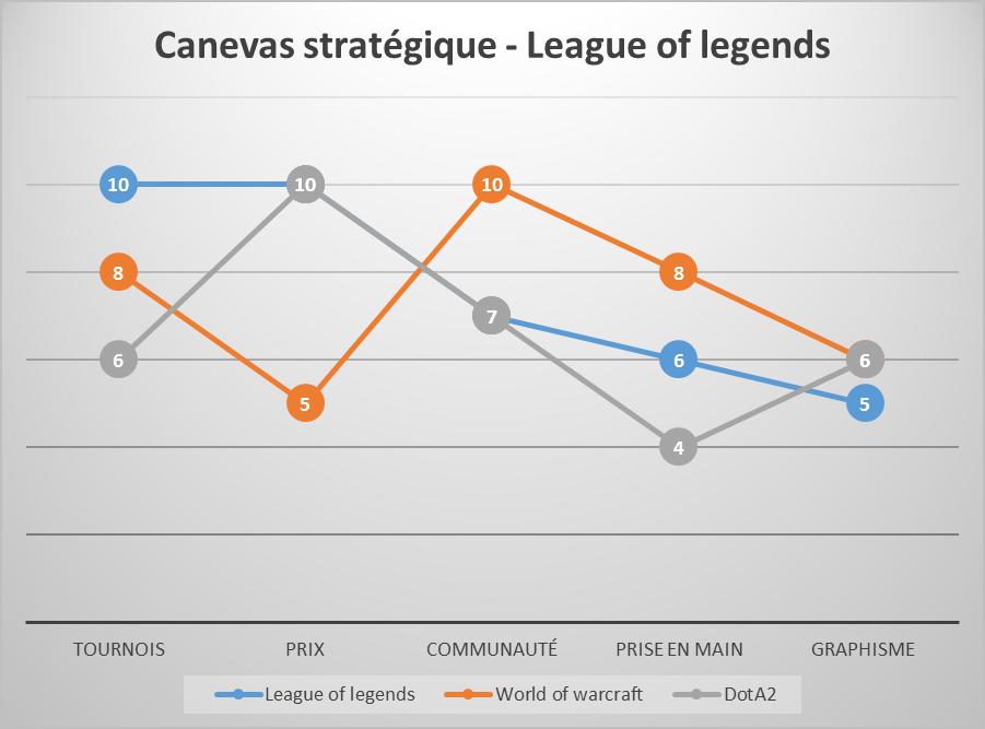 Canevas stratégique de Riot Games - League of Legends