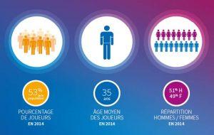 Les chiffres du jeu vidéo en France