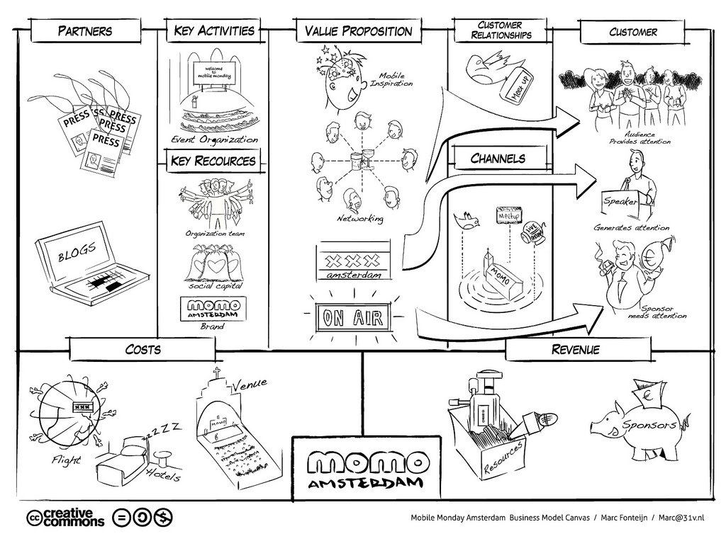 Les 9 blocs du business model canvas
