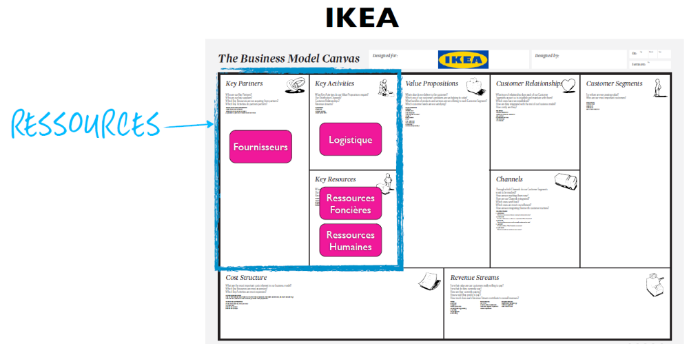 Importance des ressources pour le business model d'IKEA