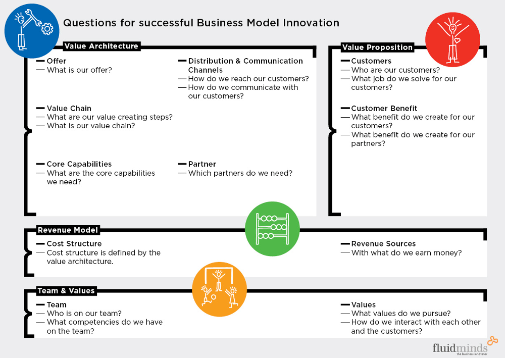 Business model innovation par Patrick Staehler