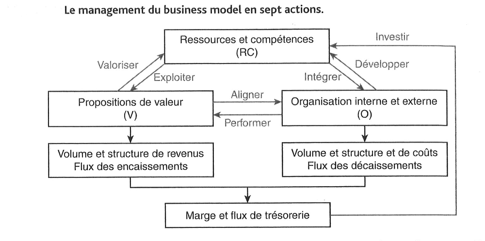 RCOV les 7 actions pour manager le business model