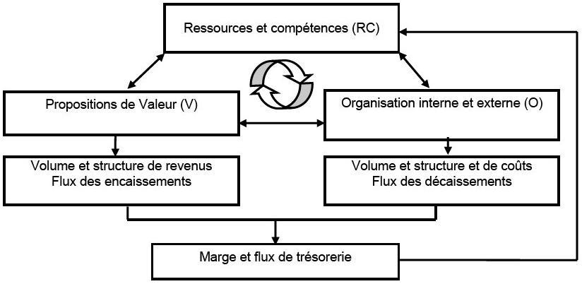 Le modèle RCOV, proposé par Xavier Lecocq