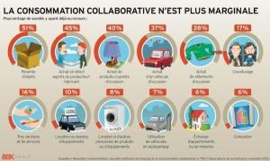 L'intelligence collective : la consommation collaborative s'est très fortement développée ces dernières années et n'est plus du tout marginale.