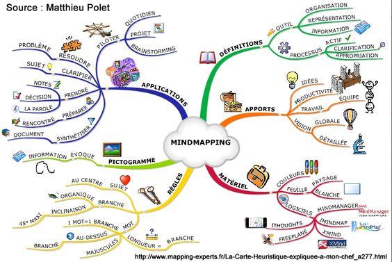 La Carte Heuristique Ou Mind Map Les Cahiers De L Innovation