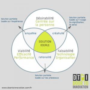 Le design thinking est une démarche qui permet de concilier des contraintes variées