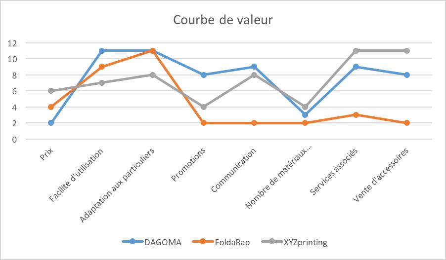 Canevas stratégique de Dagoma