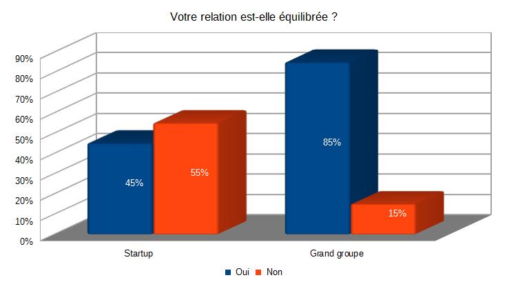 Startups et grands groupes : des relations équilibrées ?