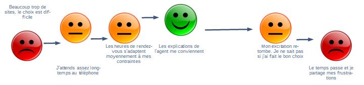 Les émotions de mes utilisateurs